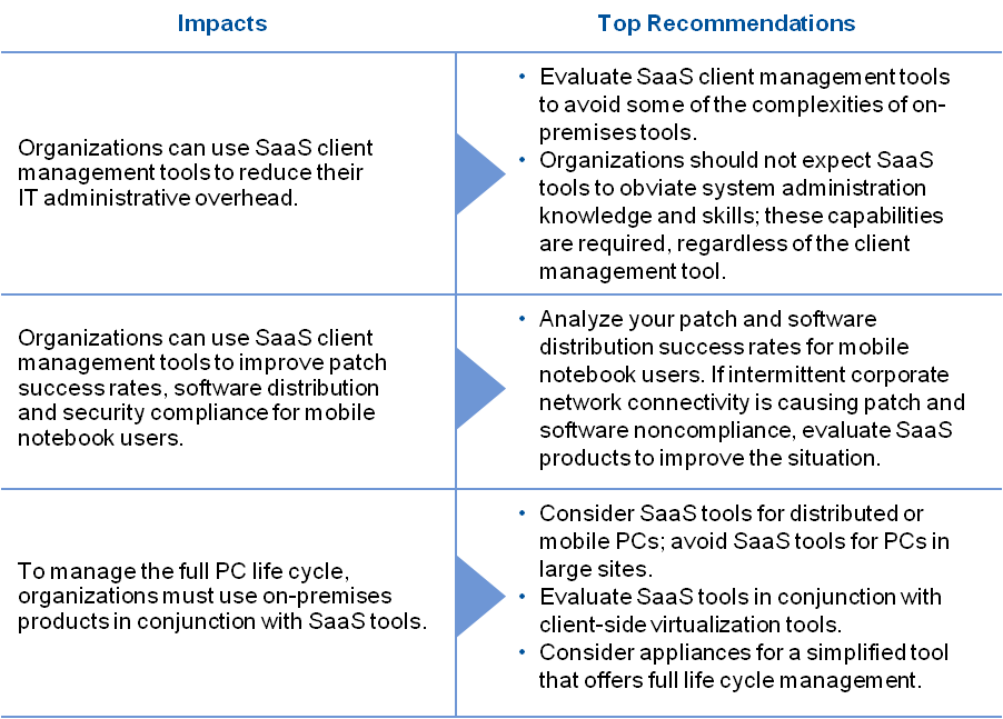 Impacts-and-Top-Recommendations-SaaS-client-Management-tools-according-to-Gartners-Terrence-Cosgrove